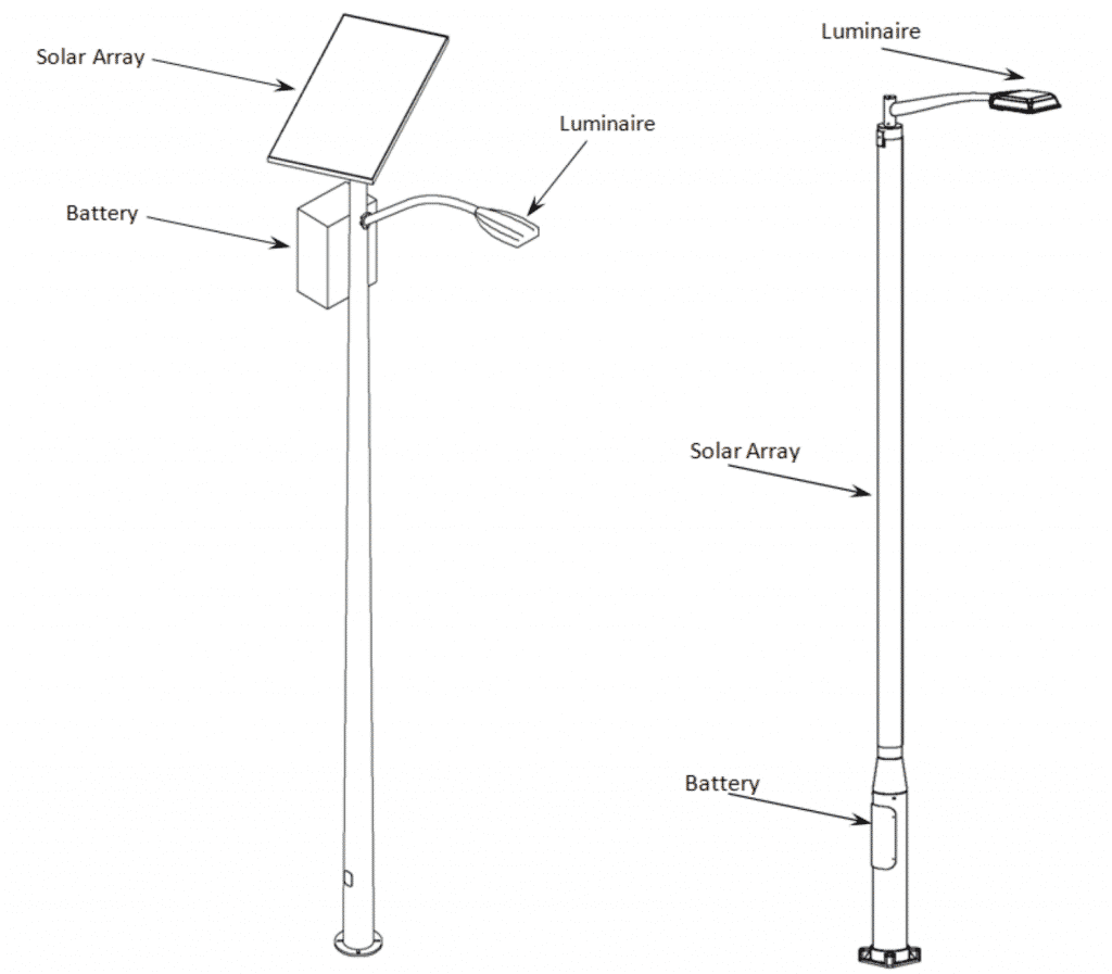 Figure 1. Examples: solar lighting systems on a pole, flat plate and pole-wrapped collectors.
